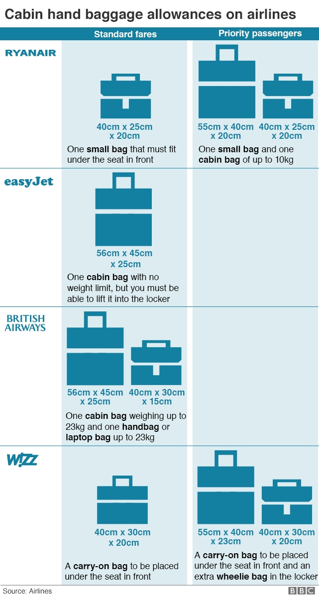 ryanair passengers brace for new bag rules bbc news Ryanair Cabin Baggage