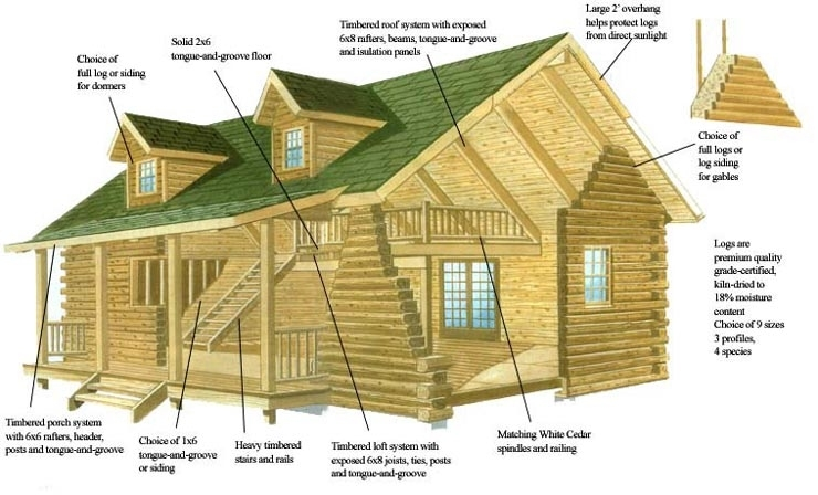 shawnee log cabins log packages Build Your Own Cabin Kits