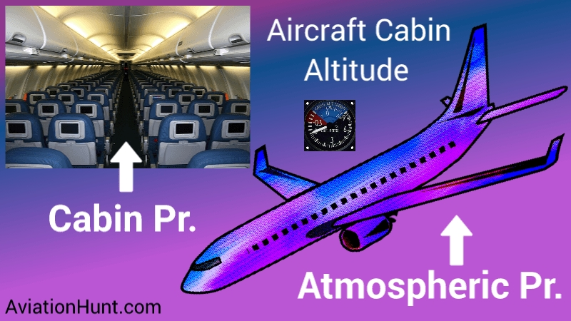 Awesome how does cabin pressurization work on an airplane Pressurized Cabin